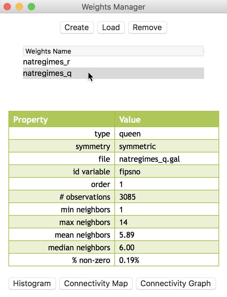 Contiguity Based Spatial Weights