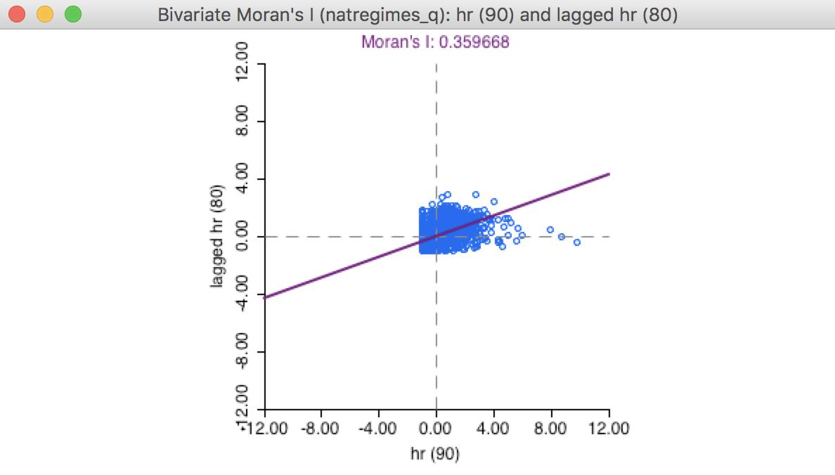 Global Spatial Autocorrelation (2)
